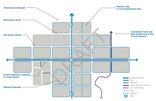 The draft Transit-Oriented Development policy contains recommendations for creating a multi-modal system that connects mass transit, local bus, bicycle and pedestrian activities. This map from the draft demonstrates on an abstract level how these connectivity elements could work together.