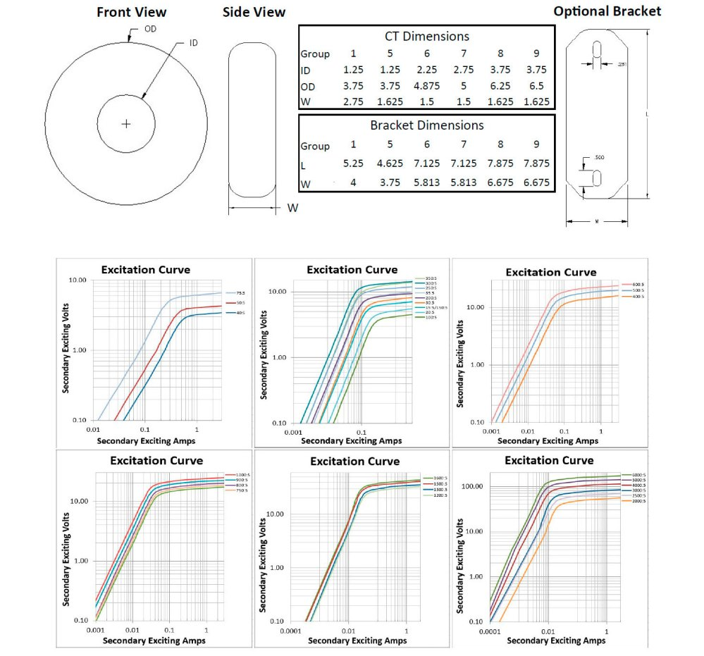medium resolution of illustration of the 6ct current transformer series