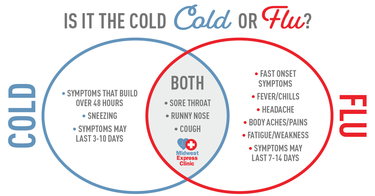 Cold Vs. Flu Symptoms: Know The Difference | Midwest Express Clinic