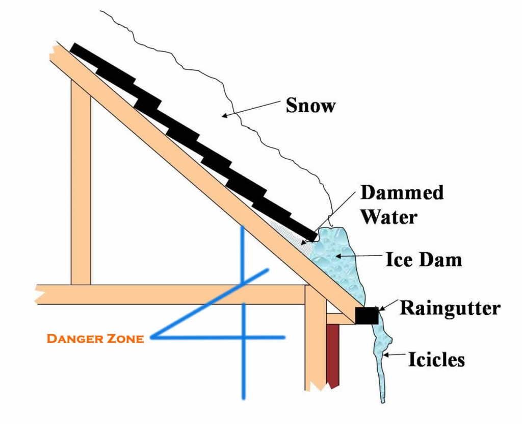 hight resolution of what is a ice dam