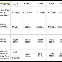 Cat 5e Vs 6 Wiring Diagram Gmc Radio Shielded Or Unshielded Cat6 Cable Midwest Telephone