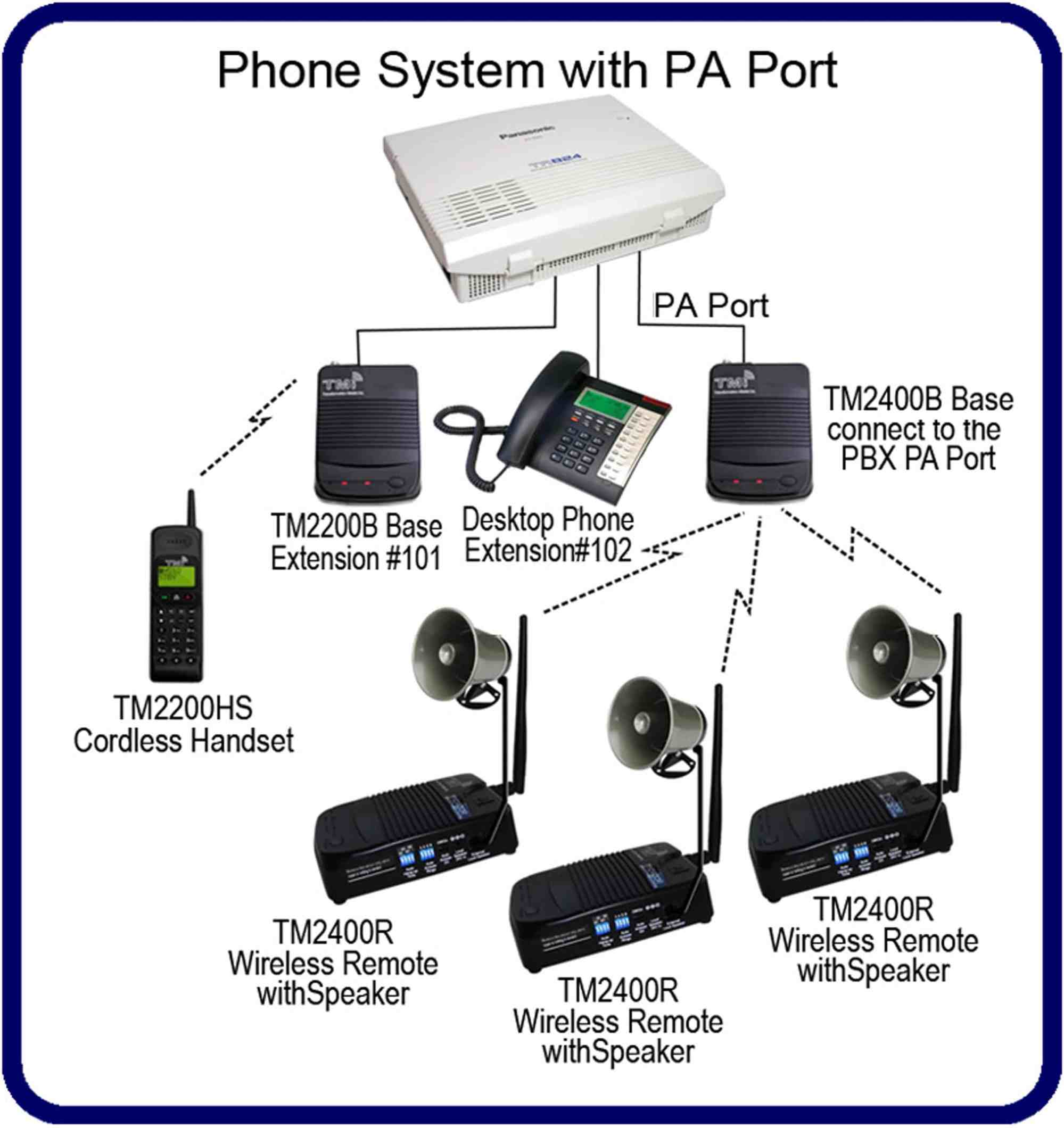 hight resolution of system with a pa port