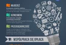 """GRAFIKA: Fundacja Freedom - warsztat """"Współpraca się opłaca"""" młodzież biznes"""