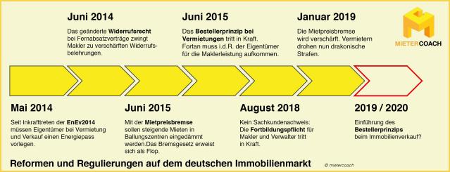 Bestellerprinzip & Co.: Reformen auf dem deutschen Immobilienmarkt