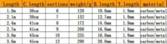 tableau des dimensions d'une canne télescopique AliExpress pas chére