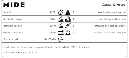 Cascada_Xurbeo_(Mi_familia_viajera)