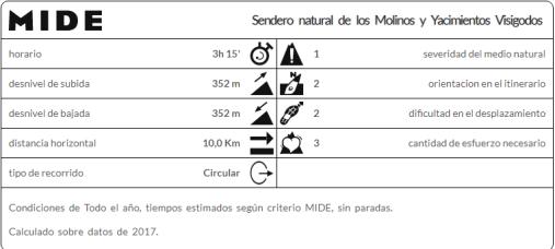 Sendero_Natural_Molinos _y_Yacimientos_Visigodos_(Mi_familia_viajera)