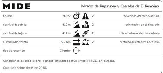 Mirador_Rupurupay_Cascada_de_El_Remolino_Mi_familia_viajera