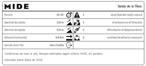 Senda_del_río_Ñora_Mi_familia_viajera