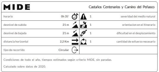 Castaños Centenarios y Camino del Peñasco de El Casarito
