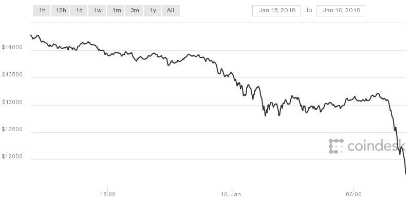 Bitcoin crashes below $10000