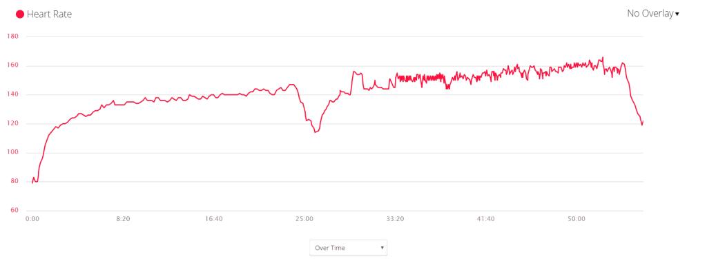 Garmin HR Graph - RunAR HRM - Treadmill