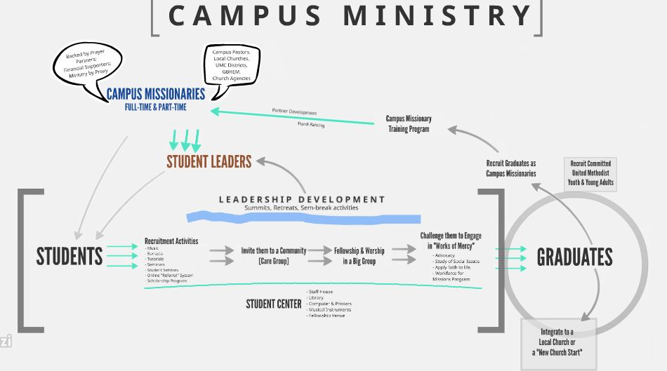 UMC Campus Ministry Part 4: Deployment to the Campus