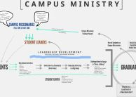 UMC Campus Ministry Part 3: Development of Resource Materials for the Actual Campus Ministry