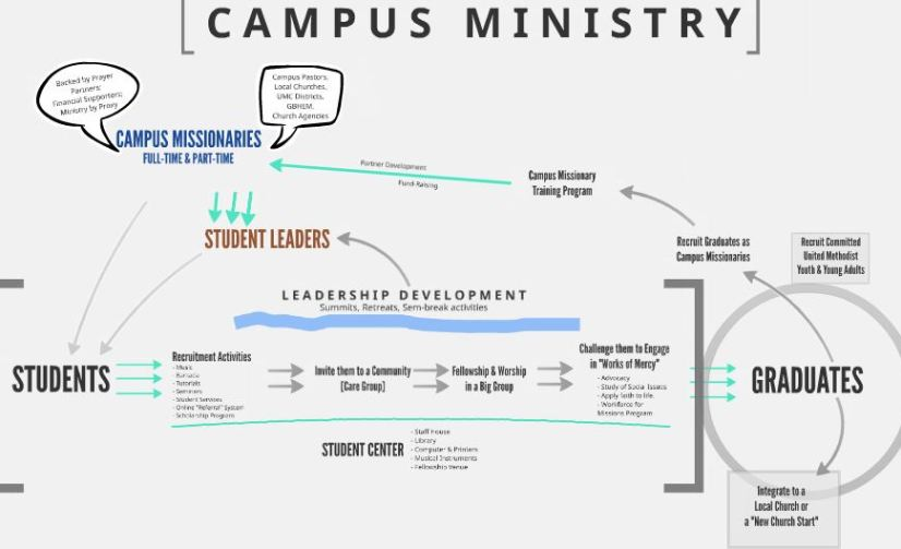 A Campus Ministry Model for the UMC in the Philippines Part 2: Partner Development & Support Raising