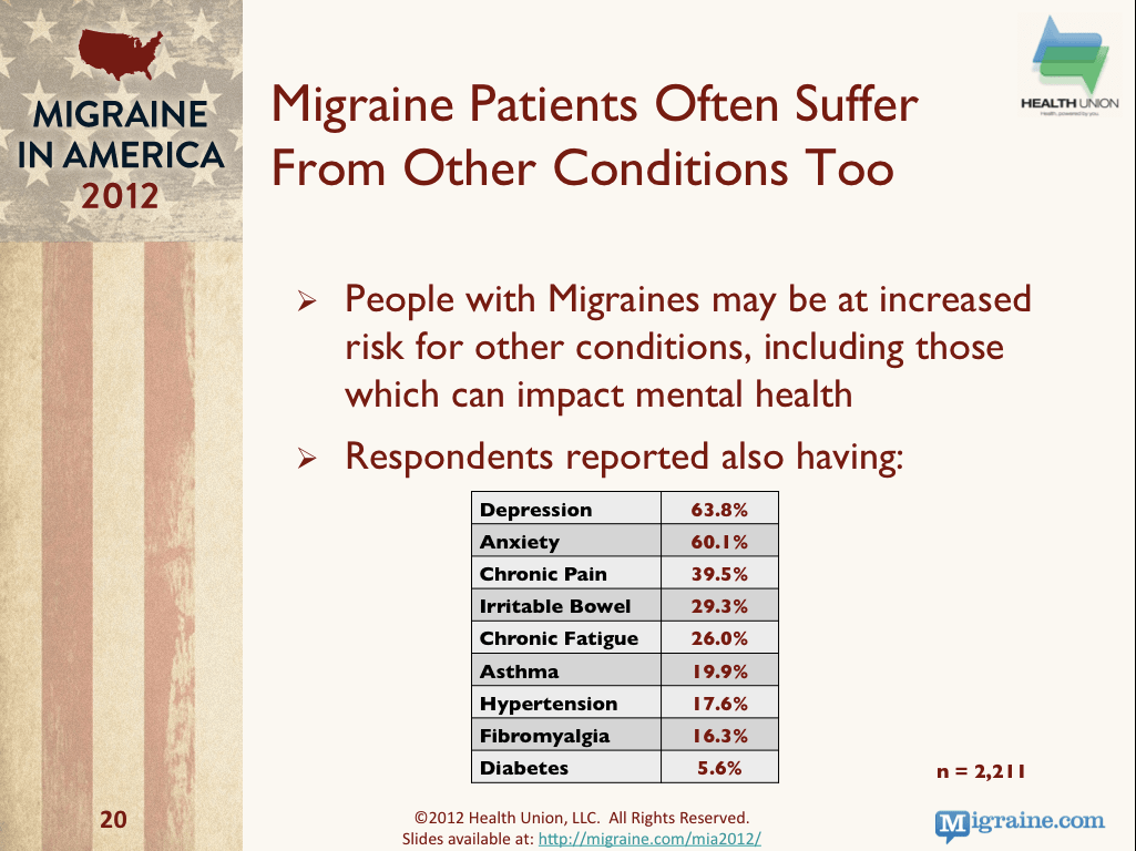 Migraine In America Comorbidities