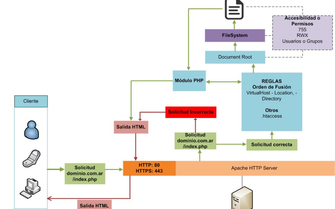 Cómo funciona Apache HTTP Server