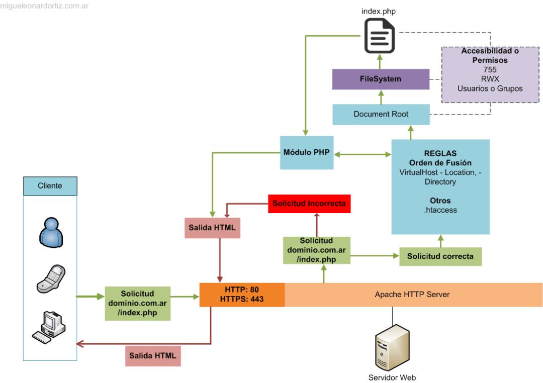 Funcionamiento interno de Apache HTTP Server
