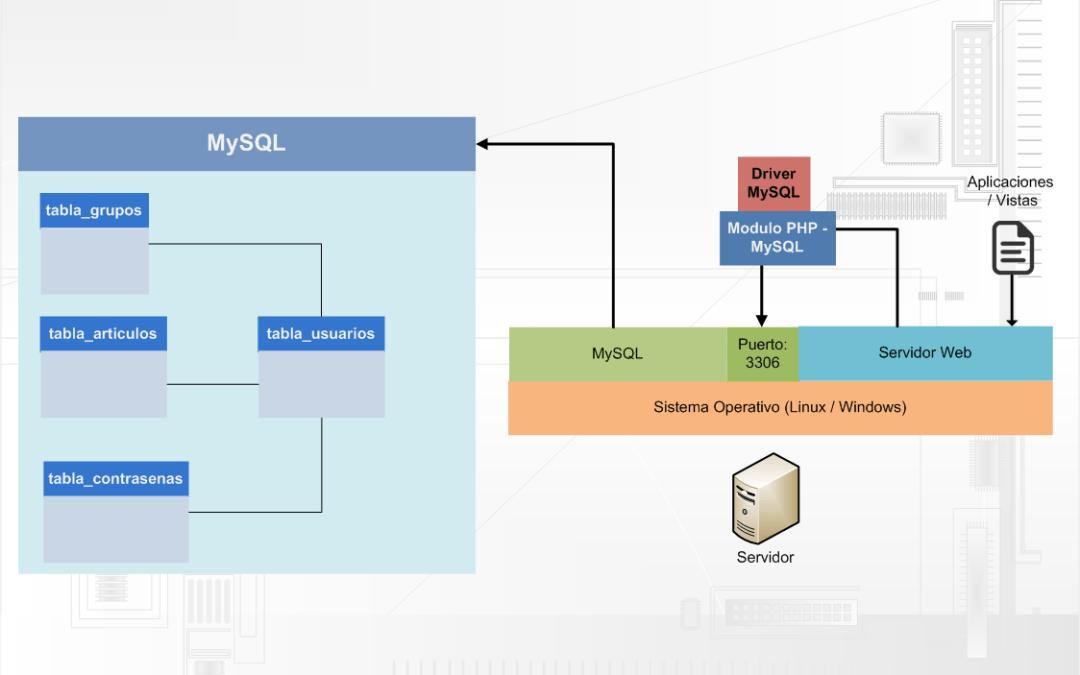 Qué es MySQL y cómo funciona