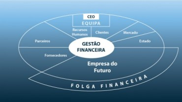 Uma Empresa Deve Ser Gerida Com Folga Financeira