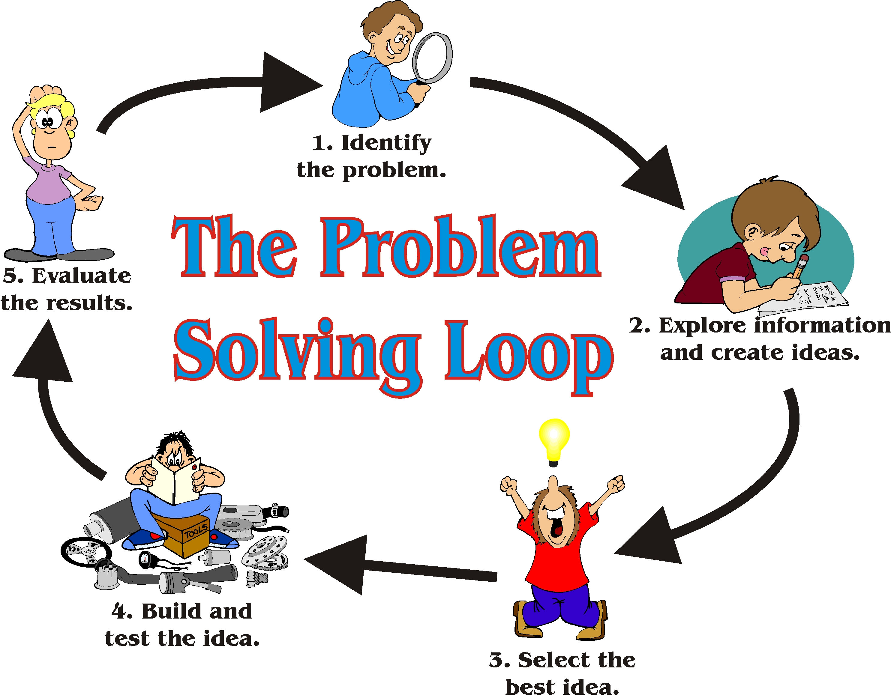 Problem Solving Steps  technologymadesimpleii