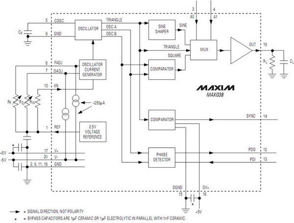 Function generator with MAX038