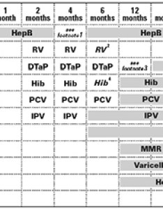 also vaccination schedule and some personal thoughts mihow rh