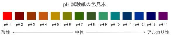 pH試験紙の色見本