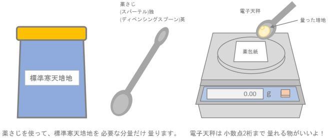 標準寒天培地の計量イラスト