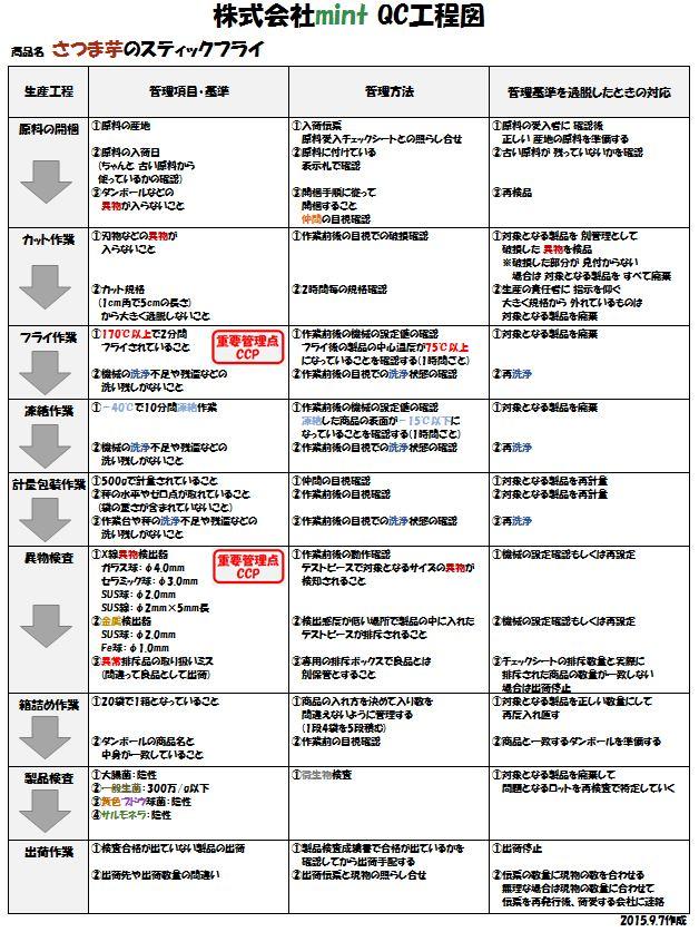 QC工程図のサンプル