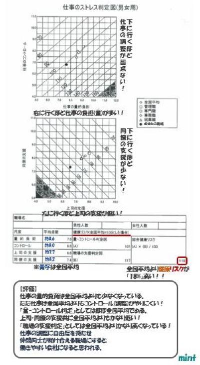 %e4%bb%95%e4%ba%8b%e3%81%ae%e3%82%b9%e3%83%88%e3%83%ac%e3%82%b9%e5%88%a4%e5%ae%9a%e5%9b%b3%e7%94%b7%e5%a5%b3%e7%94%a8