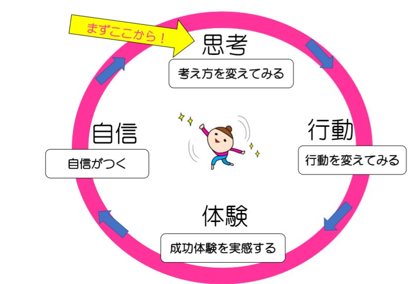 成功体験の図