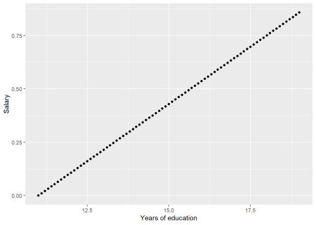 Model fit, Health care managers, Correlation between education and salary