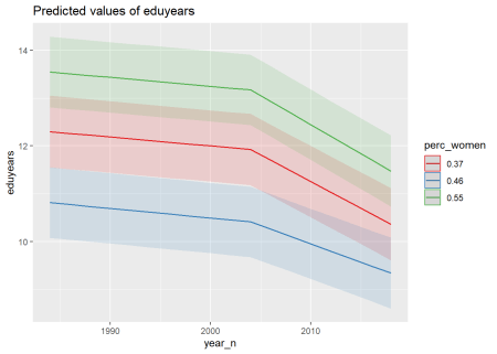 The significance of the interaction between per cent women and year on the level of education, Year 1985 - 2018