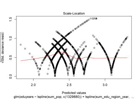 A diagnostic plot of Poisson regression