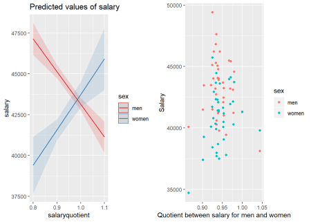 The significance of the interaction between sex and the quotient between salary for men and women within each group defined by year and region on the salary for engineers, Year 2014 - 2018