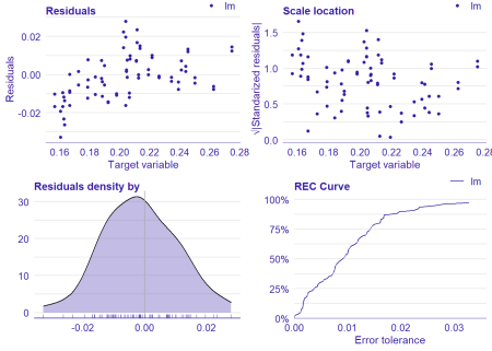 Manual Data fit with Regularized Regression and MARS, Year 2014 - 2018