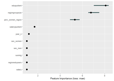 Data fit with Multivariate Adaptive Regression Splines, Year 2014 - 2018