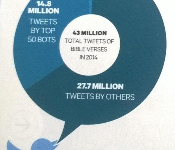 Raamattu sosiaalisessa mediassa