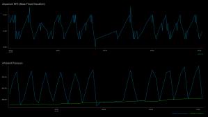 Sensor readings in a Bell Auto Siphon Fail to Break mode