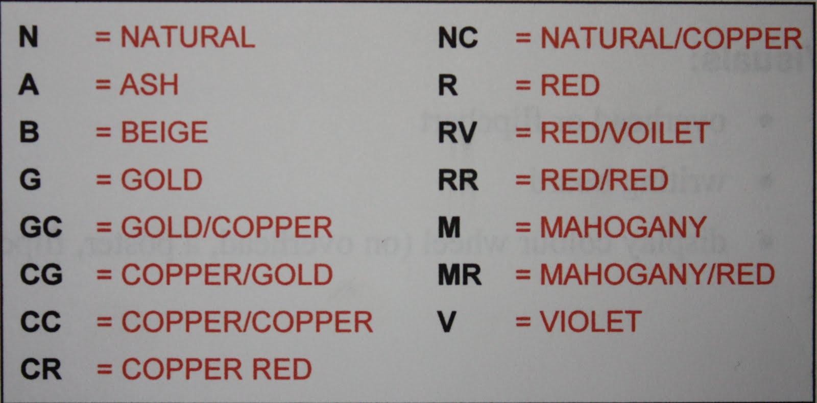 Corrective Colour Chart