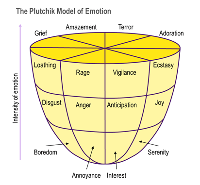 The Plutchik Model of Emotions