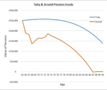Toby & Arnold Pension Funds