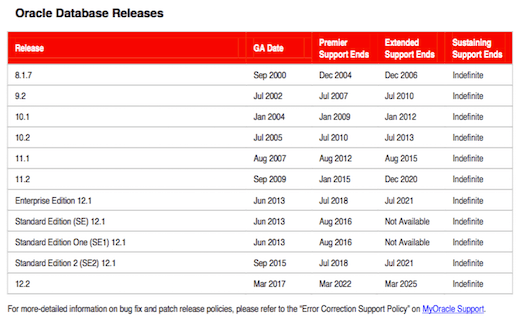 Lifetime Support Policy Oracle Database