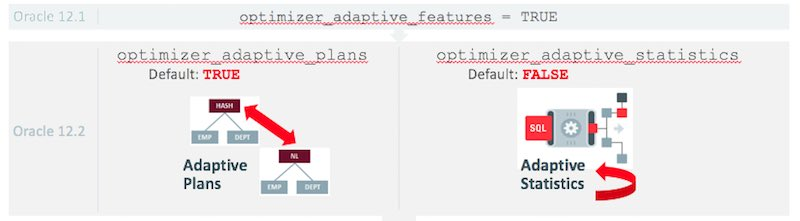 Enabling Oracle 12.2 ADAPTIVE Features in Oracle 12.1.0.2