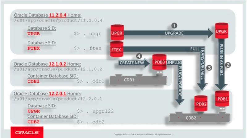 Upgrade HOL Oracle 12.2