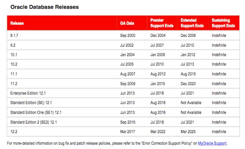 Oracle Documentation Links