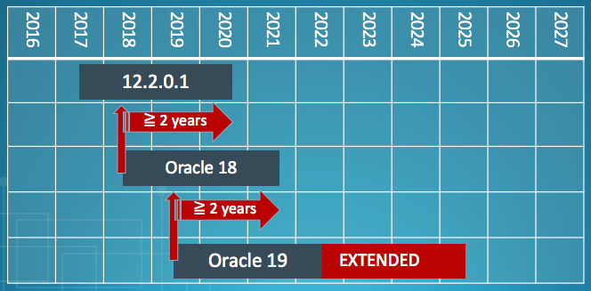 Clarification: Support Periods for Oracle 12 2 0 1 and 18c