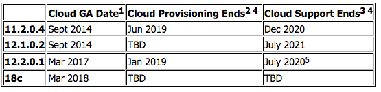 How long can you provision database version X in the Cloud?