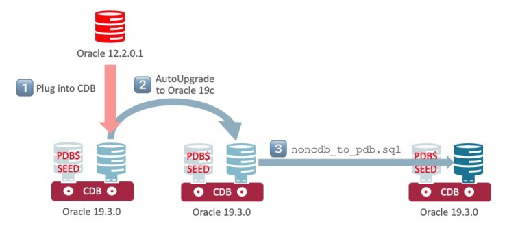 Database Migration from non-CDB to PDB – Plug in, upgrade, convert